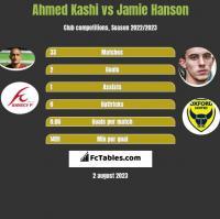 Ahmed Kashi vs Jamie Hanson h2h player stats