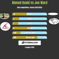 Ahmed Kashi vs Joe Ward h2h player stats