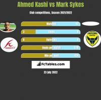 Ahmed Kashi vs Mark Sykes h2h player stats