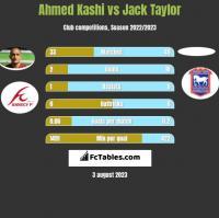Ahmed Kashi vs Jack Taylor h2h player stats