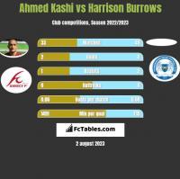 Ahmed Kashi vs Harrison Burrows h2h player stats