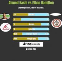 Ahmed Kashi vs Ethan Hamilton h2h player stats