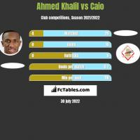 Ahmed Khalil vs Caio h2h player stats