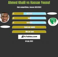 Ahmed Khalil vs Hassan Yousuf h2h player stats