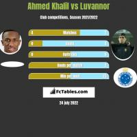 Ahmed Khalil vs Luvannor h2h player stats