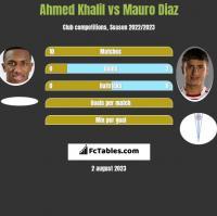 Ahmed Khalil vs Mauro Diaz h2h player stats