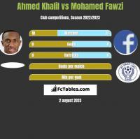Ahmed Khalil vs Mohamed Fawzi h2h player stats