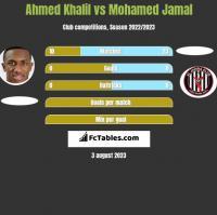 Ahmed Khalil vs Mohamed Jamal h2h player stats
