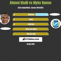 Ahmed Khalil vs Myke Ramos h2h player stats