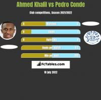 Ahmed Khalil vs Pedro Conde h2h player stats