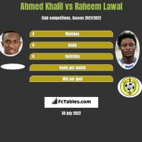Ahmed Khalil vs Raheem Lawal h2h player stats