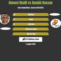 Ahmed Khalil vs Rashid Hassan h2h player stats