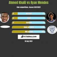 Ahmed Khalil vs Ryan Mendes h2h player stats