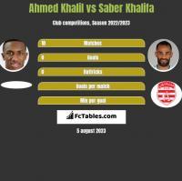 Ahmed Khalil vs Saber Khalifa h2h player stats