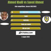 Ahmed Khalil vs Saeed Ahmed h2h player stats