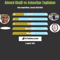 Ahmed Khalil vs Sebastian Tagliabue h2h player stats