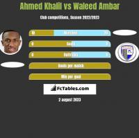 Ahmed Khalil vs Waleed Ambar h2h player stats
