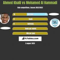Ahmed Khalil vs Mohamed Al Hammadi h2h player stats
