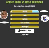 Ahmed Khalil vs Eissa Al Otaibah h2h player stats