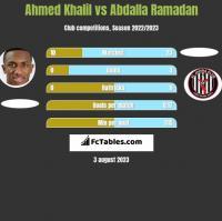 Ahmed Khalil vs Abdalla Ramadan h2h player stats