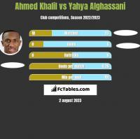 Ahmed Khalil vs Yahya Alghassani h2h player stats