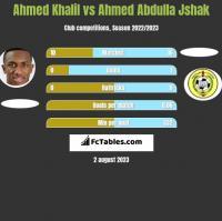 Ahmed Khalil vs Ahmed Abdulla Jshak h2h player stats