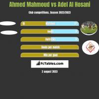 Ahmed Mahmoud vs Adel Al Hosani h2h player stats