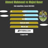 Ahmed Mahmoud vs Majed Naser h2h player stats