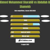 Ahmed Mohammed Sharahili vs Abdullah Al Shamekh h2h player stats