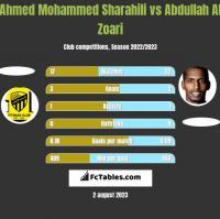 Ahmed Mohammed Sharahili vs Abdullah Al Zoari h2h player stats