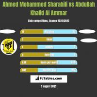 Ahmed Mohammed Sharahili vs Abdullah Khalid Al Ammar h2h player stats
