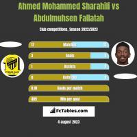 Ahmed Mohammed Sharahili vs Abdulmuhsen Fallatah h2h player stats