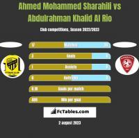 Ahmed Mohammed Sharahili vs Abdulrahman Khalid Al Rio h2h player stats