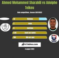 Ahmed Mohammed Sharahili vs Adolphe Teikeu h2h player stats