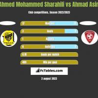 Ahmed Mohammed Sharahili vs Ahmad Asiri h2h player stats