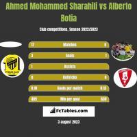Ahmed Mohammed Sharahili vs Alberto Botia h2h player stats
