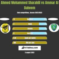 Ahmed Mohammed Sharahili vs Ammar Al Daheem h2h player stats