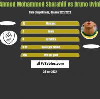 Ahmed Mohammed Sharahili vs Bruno Uvini h2h player stats