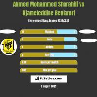 Ahmed Mohammed Sharahili vs Djameleddine Benlamri h2h player stats