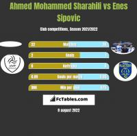 Ahmed Mohammed Sharahili vs Enes Sipovic h2h player stats