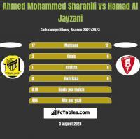 Ahmed Mohammed Sharahili vs Hamad Al Jayzani h2h player stats