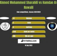 Ahmed Mohammed Sharahili vs Hamdan Al-Ruwaili h2h player stats