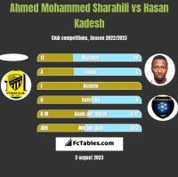 Ahmed Mohammed Sharahili vs Hasan Kadesh h2h player stats