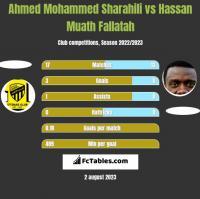 Ahmed Mohammed Sharahili vs Hassan Muath Fallatah h2h player stats