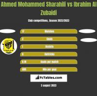 Ahmed Mohammed Sharahili vs Ibrahim Al Zubaidi h2h player stats