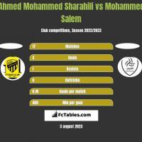 Ahmed Mohammed Sharahili vs Mohammed Salem h2h player stats