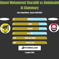 Ahmed Mohammed Sharahili vs Abdulmalek Al Shammary h2h player stats