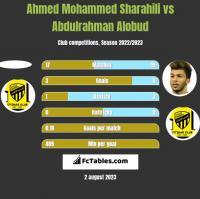Ahmed Mohammed Sharahili vs Abdulrahman Alobud h2h player stats