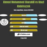 Ahmed Mohammed Sharahili vs Ghazi Abdelrazzek h2h player stats