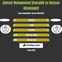 Ahmed Mohammed Sharahili vs Hassan Altambakti h2h player stats